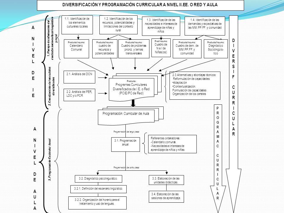 ANIVEL DEIEANIVEL DEIE ANIVEL DE AULAANIVEL DE AULA Producto/insumo: Calendario Comunal Producto/Insumo: cuadro de recursos y potencialidades Producto