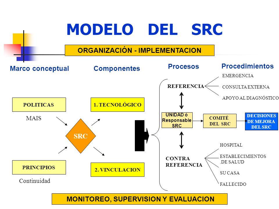 MODELO DEL SRC 1. TECNOLÓGICO 2. VINCULACION SRC REFERENCIA CONTRA REFERENCIA EMERGENCIA CONSULTA EXTERNA APOYO AL DIAGNÓSTICO HOSPITAL ESTABLECIMIENT