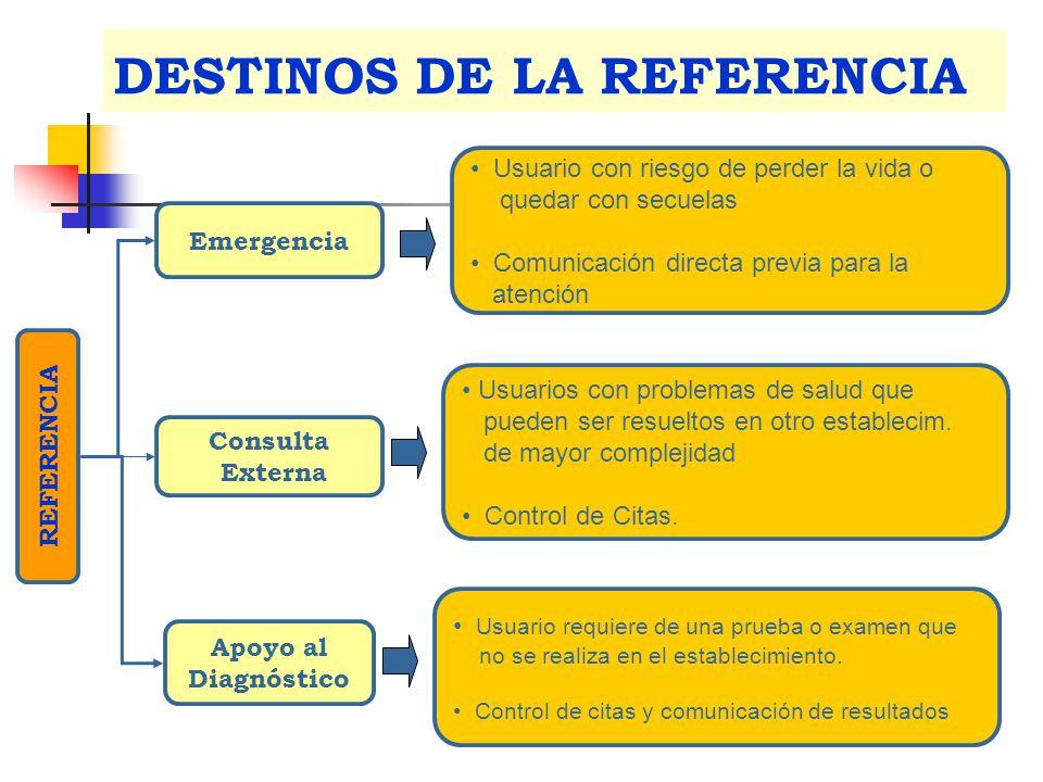 DESTINOS DE LA REFERENCIA REFERENCIA Emergencia Consulta Externa Apoyo al Diagnóstico Usuario con riesgo de perder la vida o quedar con secuelas Comun