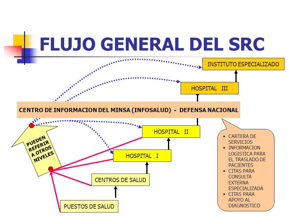 FLUJO GENERAL DEL SRC PUESTOS DE SALUD CENTROS DE SALUD HOSPITAL I HOSPITAL II HOSPITAL III INSTITUTO ESPECIALIZADO PUEDEN REFERIR A OTROS NIVELES CEN