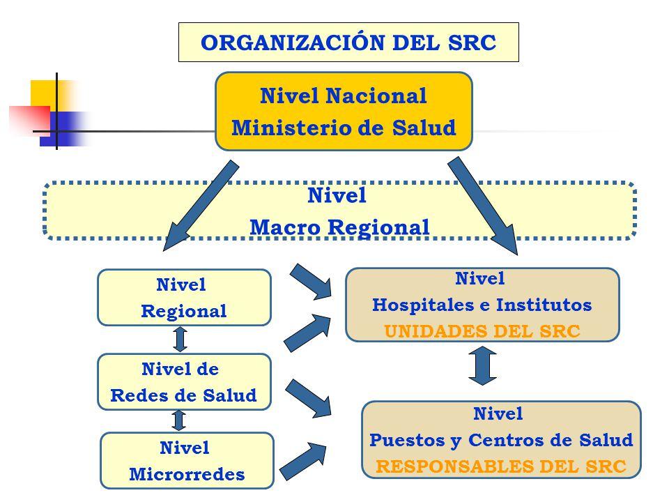 Nivel Nacional Ministerio de Salud Nivel Puestos y Centros de Salud RESPONSABLES DEL SRC Nivel Hospitales e Institutos UNIDADES DEL SRC Nivel Microrre