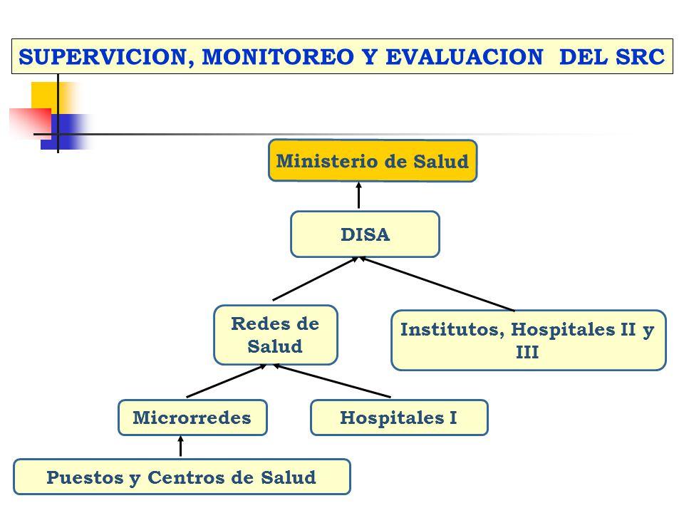 Ministerio de Salud Hospitales I Institutos, Hospitales II y III Microrredes Redes de Salud DISA SUPERVICION, MONITOREO Y EVALUACION DEL SRC Puestos y