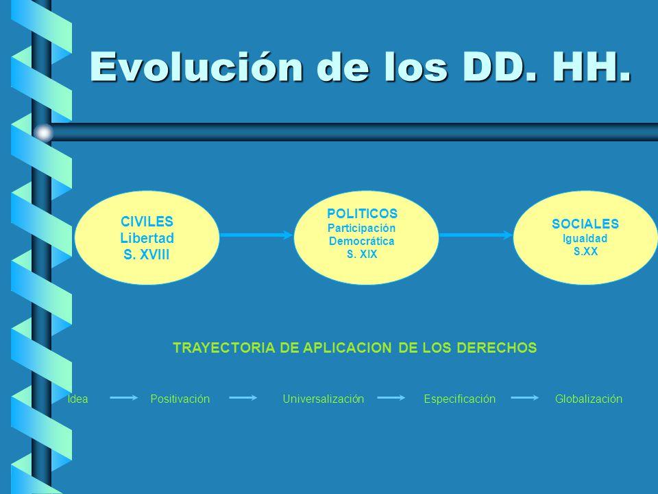 Evolución de los DD. HH. TRAYECTORIA DE APLICACION DE LOS DERECHOS Idea Positivación Universalización Especificación Globalización CIVILES Libertad S.