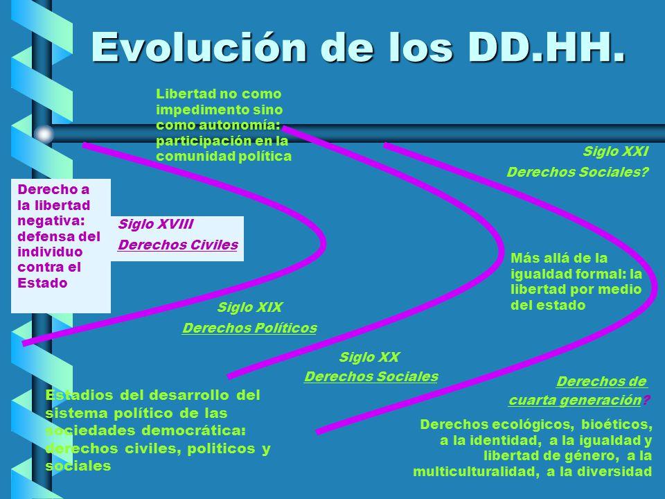 Evolución de los DD.HH. Siglo XVIII Derechos Civiles Siglo XIX Derechos Políticos Siglo XX Derechos Sociales Estadios del desarrollo del sistema polít