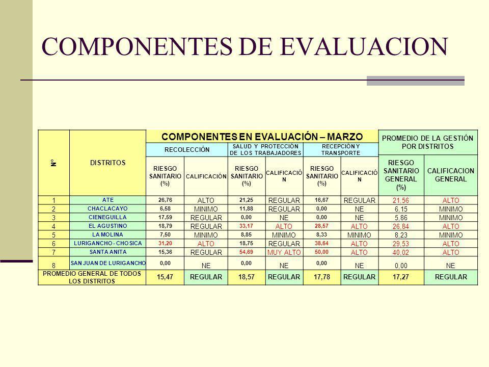 Nº DISTRITOS COMPONENTES EN EVALUACIÓN – MARZO PROMEDIO DE LA GESTIÓN POR DISTRITOS RECOLECCIÓN SALUD Y PROTECCIÓN DE LOS TRABAJADORES RECEPCIÓN Y TRA