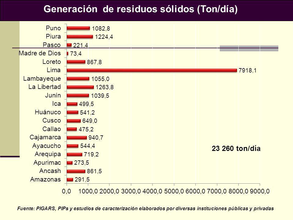 Fuente: PIGARS, PIPs y estudios de caracterización elaborados por diversas instituciones públicas y privadas 23 260 ton/día
