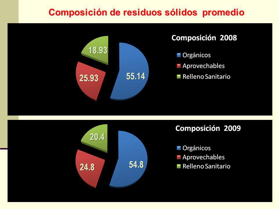 Composición de residuos sólidos promedio