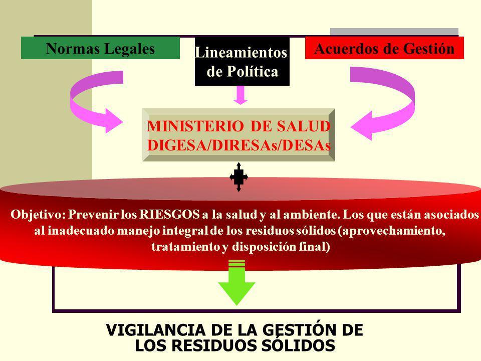 VIGILANCIA DE LA GESTIÓN DE LOS RESIDUOS SÓLIDOS Normas Legales Lineamientos de Política Acuerdos de Gestión MINISTERIO DE SALUD DIGESA/DIRESAs/DESAs