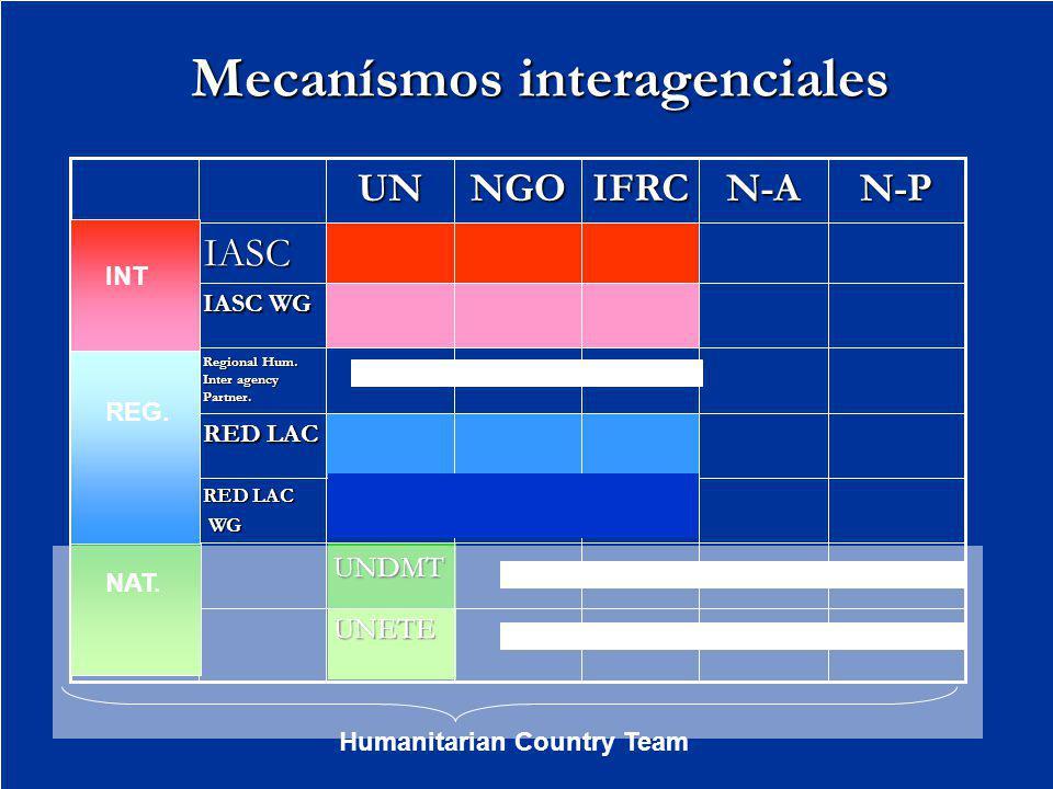 Mecanísmos interagenciales UNETE UNDMT RED LAC WG WG RED LAC Regional Hum. Inter agency Partner. IASC WG IASC N-PN-AIFRCNGOUN INT REG. NAT. Humanitari