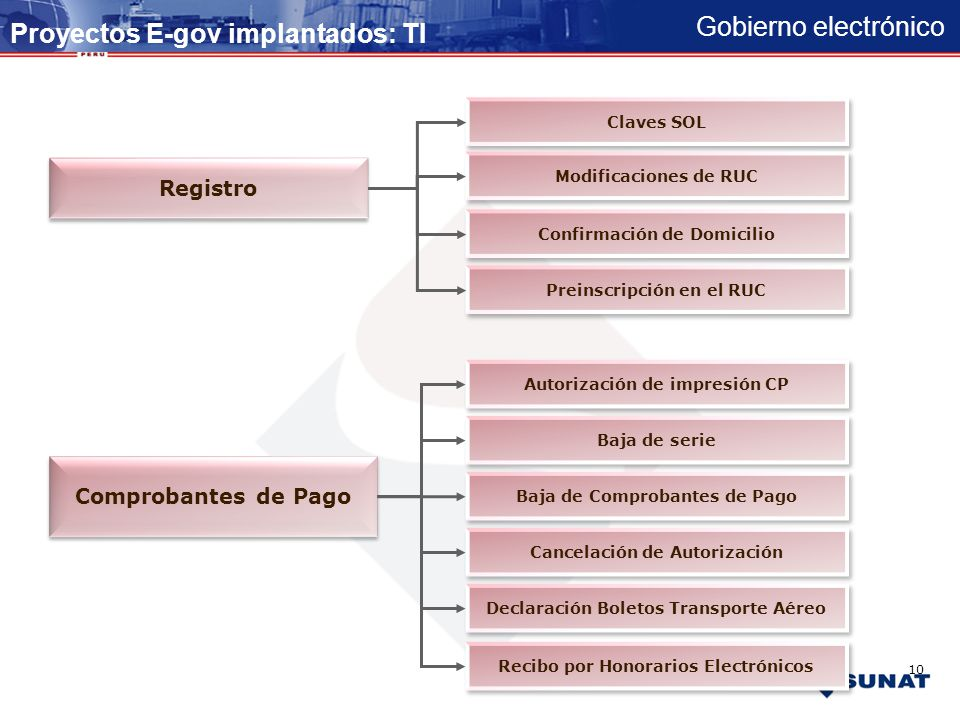 Gobierno electrónico Proyectos E-gov implantados FISCALIZACIÓN / DEVOLUCIÓN SERVICIOS AL CONTRIBUYENTE REGISTRO COMPROBANTES DE PAGO DECLARACION Y PAG