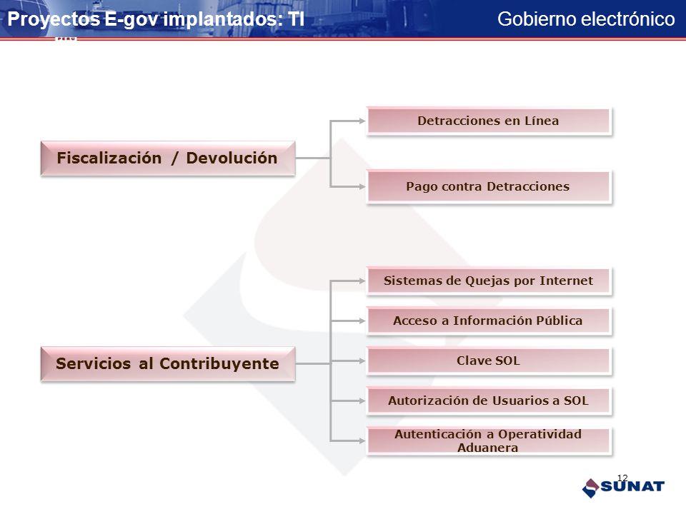 Gobierno electrónico Declaración y Pago Presentación DDJJ Pagos por Internet de Tributos Internos Pagos por Internet de Tributos Internos Modificación
