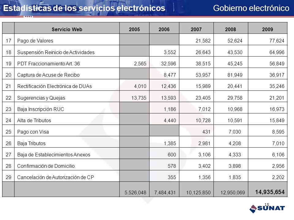 Gobierno electrónico Estadísticas de los servicios electrónicos Servicio Web20052006200720082009 1Presentación DJ Determinativa (PDT)3,400,3094,443,43
