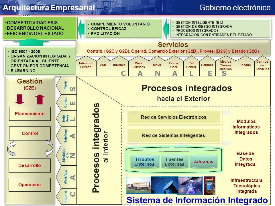 Gobierno electrónico COMPETITIVIDAD PAIS DESARROLLO NACIONAL EFICIENCIA DEL ESTADO COMPETITIVIDAD PAIS DESARROLLO NACIONAL EFICIENCIA DEL ESTADO CUMPLIMIENTO VOLUNTARIO CONTROL EFICAZ FACILITACIÓN CUMPLIMIENTO VOLUNTARIO CONTROL EFICAZ FACILITACIÓN ISO 9001 - 2008 ORGANIZACIÓN INTEGRADA Y ORIENTADA AL CLIENTE GESTION POR COMPETENCIA E-LEARNING ISO 9001 - 2008 ORGANIZACIÓN INTEGRADA Y ORIENTADA AL CLIENTE GESTION POR COMPETENCIA E-LEARNING Servicios Contrib.