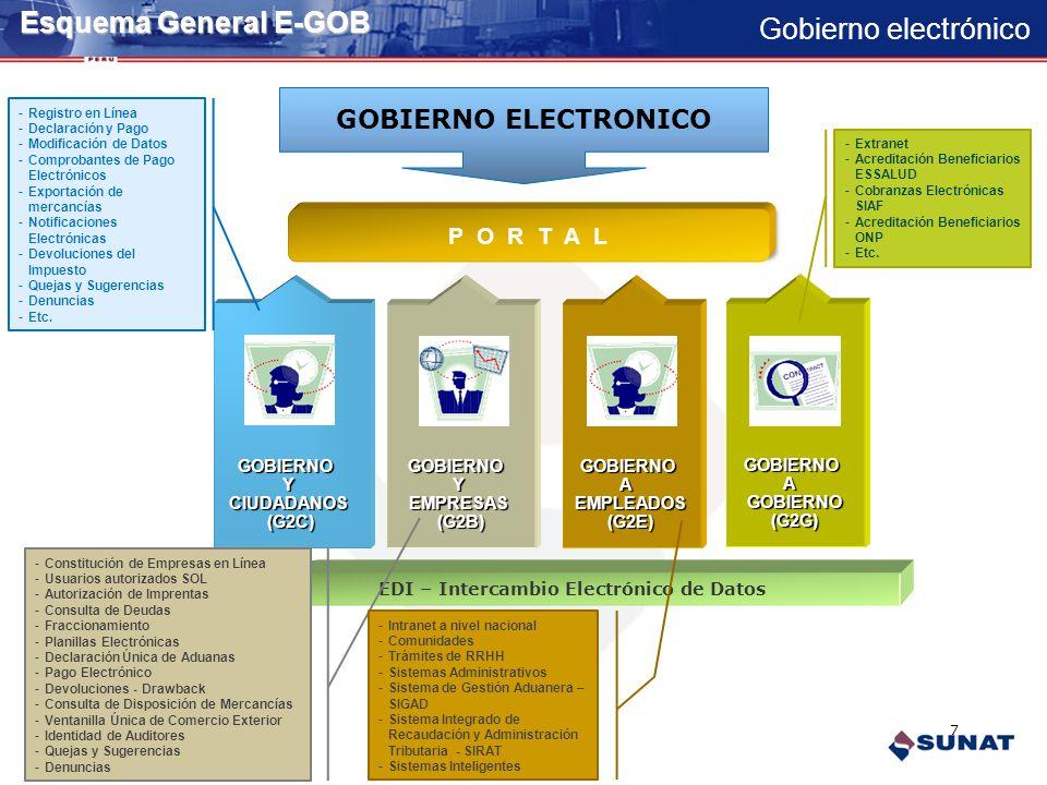 Gobierno electrónico Esquema General E-GOB GOBIERNOAEMPLEADOS(G2E)GOBIERNOYEMPRESAS(G2B)GOBIERNOYCIUDADANOS(G2C) P O R T A L GOBIERNO ELECTRONICO EDI – Intercambio Electrónico de Datos 7 GOBIERNOAGOBIERNO(G2G) -Registro en Línea -Declaración y Pago -Modificación de Datos -Comprobantes de Pago Electrónicos -Exportación de mercancías -Notificaciones Electrónicas -Devoluciones del Impuesto -Quejas y Sugerencias -Denuncias -Etc.