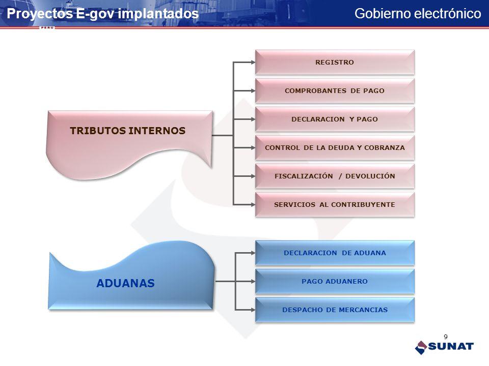 Gobierno electrónico Proyectos E-gov implantados FISCALIZACIÓN / DEVOLUCIÓN SERVICIOS AL CONTRIBUYENTE REGISTRO COMPROBANTES DE PAGO DECLARACION Y PAGO CONTROL DE LA DEUDA Y COBRANZA DECLARACION DE ADUANA PAGO ADUANERO DESPACHO DE MERCANCIAS 9 TRIBUTOS INTERNOS ADUANAS