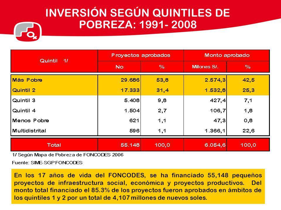 INVERSIÓN SEGÚN QUINTILES DE POBREZA: 1991- 2008 En los 17 años de vida del FONCODES, se ha financiado 55,148 pequeños proyectos de infraestructura so