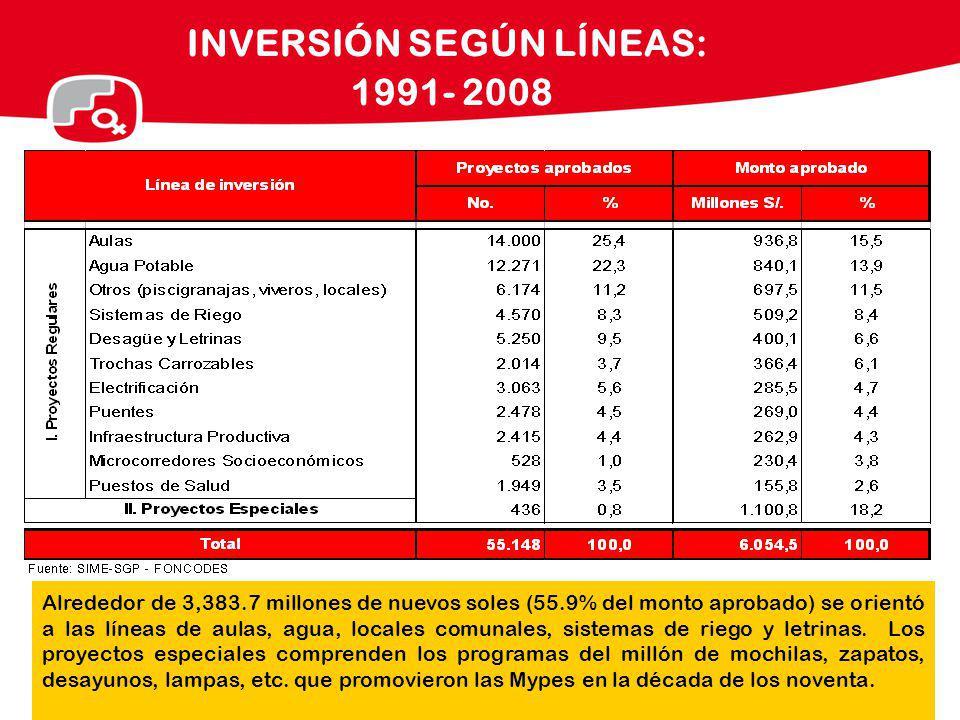 INVERSIÓN SEGÚN LÍNEAS: 1991- 2008 Alrededor de 3,383.7 millones de nuevos soles (55.9% del monto aprobado) se orientó a las líneas de aulas, agua, lo