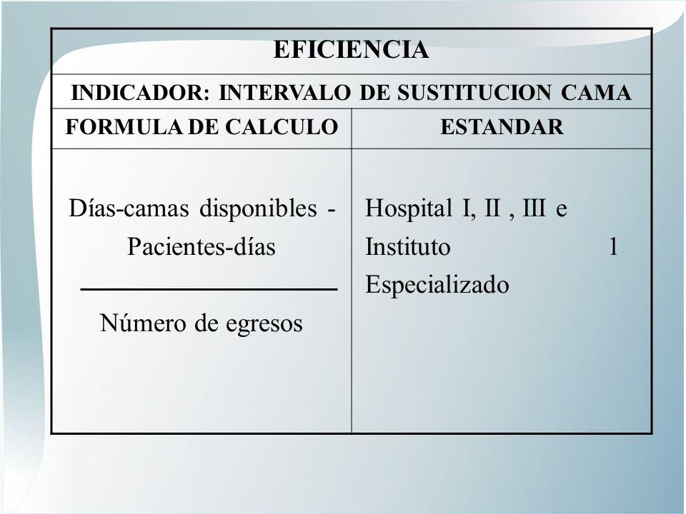 EFICIENCIA INDICADOR: INTERVALO DE SUSTITUCION CAMA FORMULA DE CALCULOESTANDAR Días-camas disponibles - Pacientes-días Número de egresos Hospital I, II, III e Instituto 1 Especializado