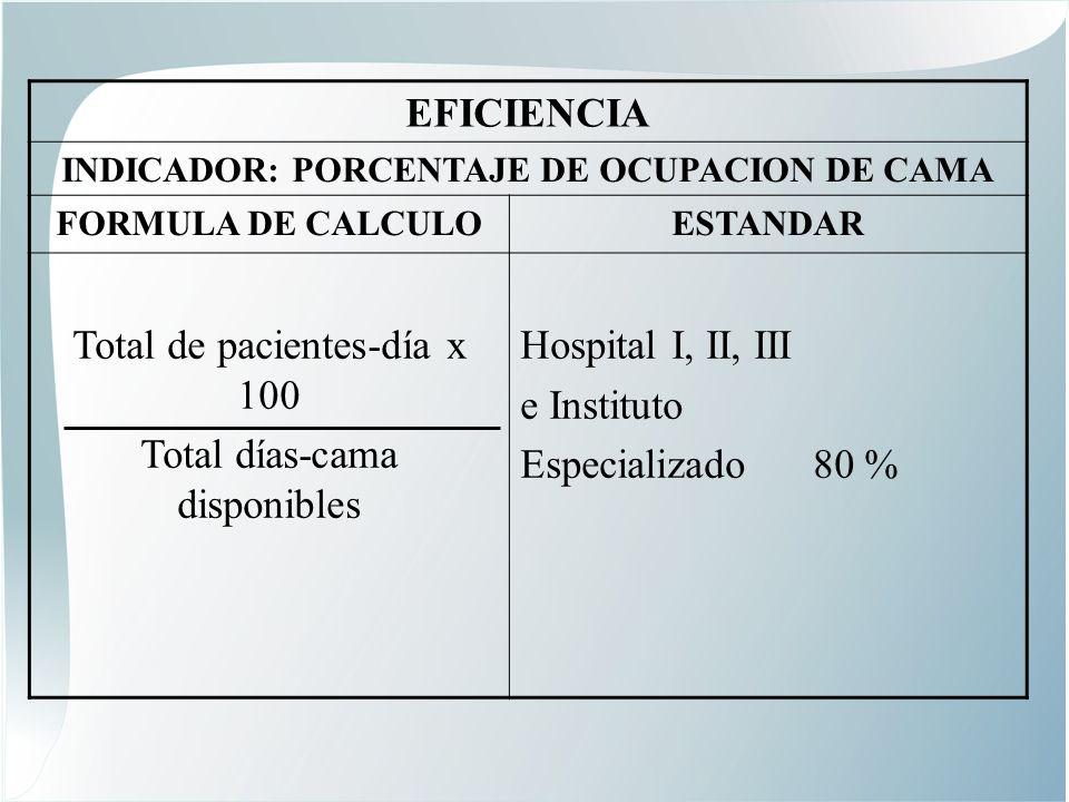 EFICIENCIA INDICADOR: PORCENTAJE DE OCUPACION DE CAMA FORMULA DE CALCULOESTANDAR Total de pacientes-día x 100 Total días-cama disponibles Hospital I, II, III e Instituto Especializado 80 %