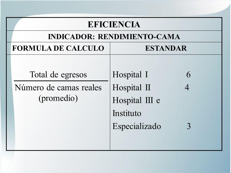 EFICIENCIA INDICADOR: RENDIMIENTO-CAMA FORMULA DE CALCULOESTANDAR Total de egresos Número de camas reales (promedio) Hospital I 6 Hospital II 4 Hospital III e Instituto Especializado 3