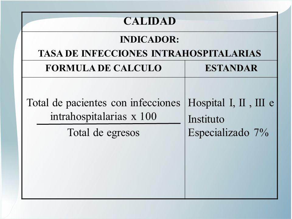 CALIDAD INDICADOR: TASA DE INFECCIONES INTRAHOSPITALARIAS FORMULA DE CALCULOESTANDAR Total de pacientes con infecciones intrahospitalarias x 100 Total de egresos Hospital I, II, III e Instituto Especializado 7%