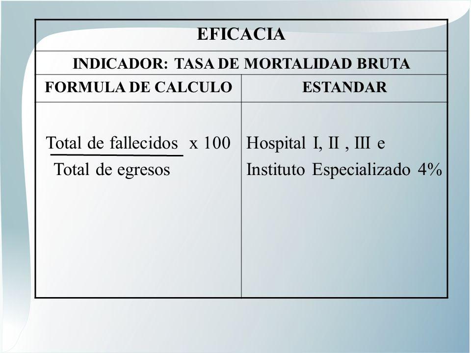 EFICACIA INDICADOR: TASA DE MORTALIDAD BRUTA FORMULA DE CALCULOESTANDAR Total de fallecidos x 100 Total de egresos Hospital I, II, III e Instituto Especializado 4%