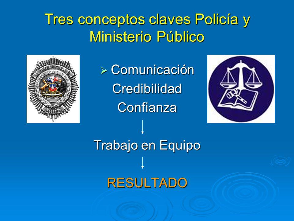 Tres conceptos claves Policía y Ministerio Público Comunicación ComunicaciónCredibilidadConfianza Trabajo en Equipo RESULTADO