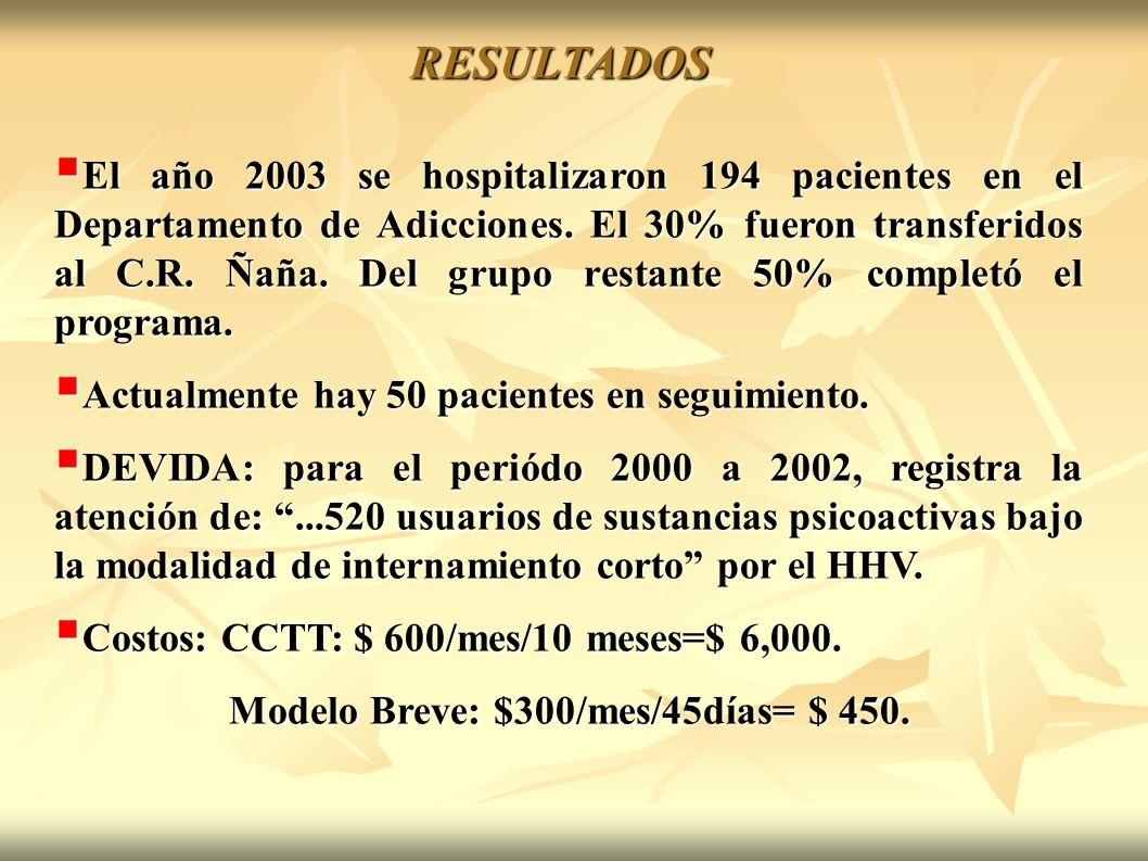 El año 2003 se hospitalizaron 194 pacientes en el Departamento de Adicciones. El 30% fueron transferidos al C.R. Ñaña. Del grupo restante 50% completó
