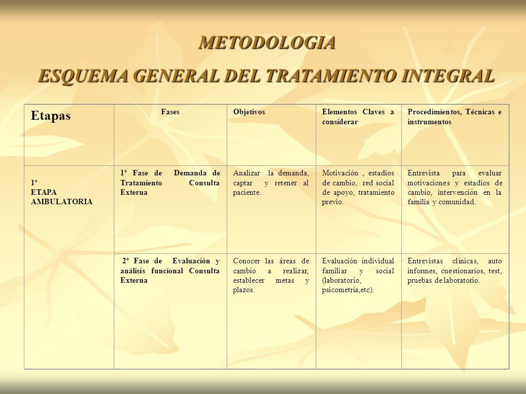 METODOLOGIA ESQUEMA GENERAL DEL TRATAMIENTO INTEGRAL Etapas FasesObjetivosElementos Claves a considerar Procedimientos, Técnicas e instrumentos 1º ETA
