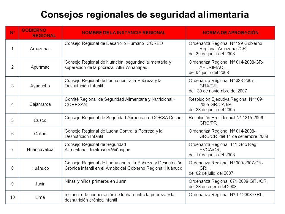 Consejos regionales de seguridad alimentaria N° GOBIERNO REGIONAL NOMBRE DE LA INSTANCIA REGIONALNORMA DE APROBACIÓN 1Amazonas Consejo Regional de Des
