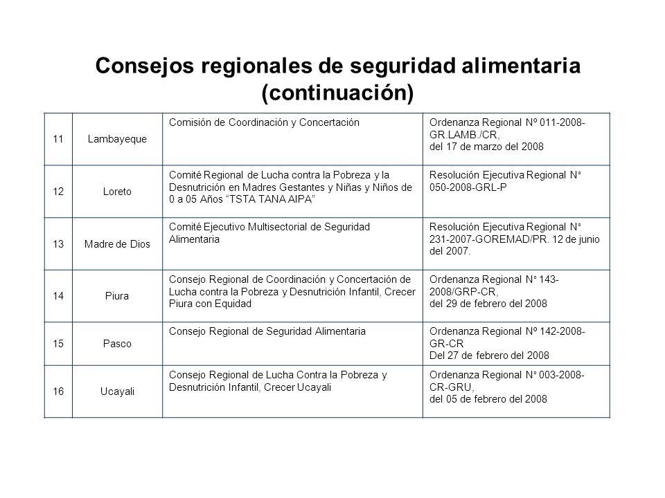 11Lambayeque Comisión de Coordinación y ConcertaciónOrdenanza Regional Nº 011-2008- GR.LAMB./CR, del 17 de marzo del 2008 12Loreto Comité Regional de
