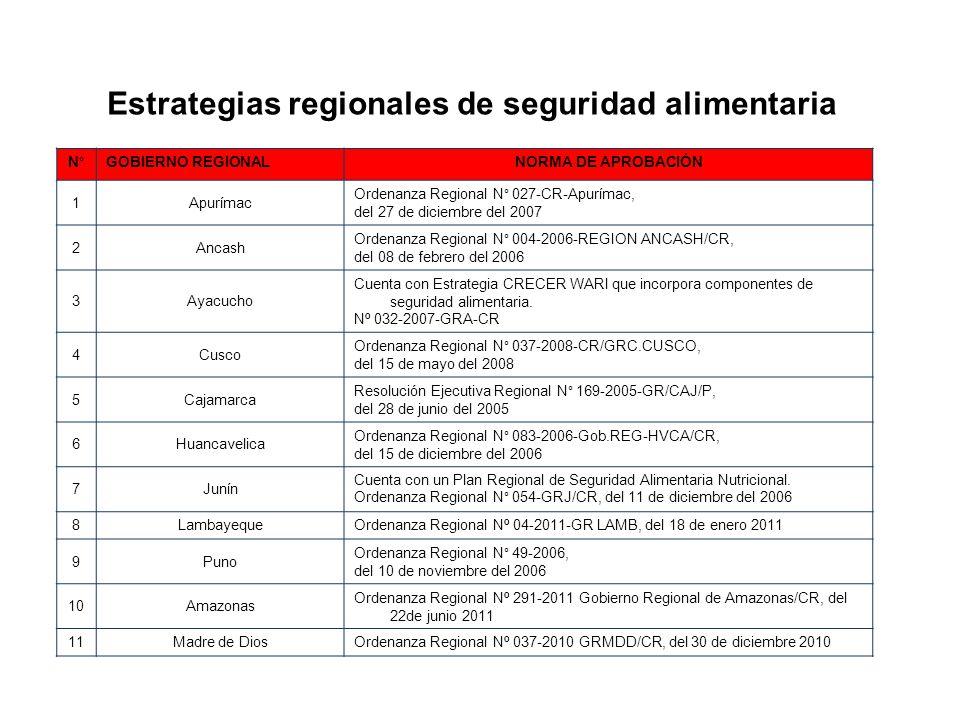 Estrategias regionales de seguridad alimentaria N°GOBIERNO REGIONALNORMA DE APROBACIÓN 1Apurímac Ordenanza Regional N° 027-CR-Apurímac, del 27 de dici