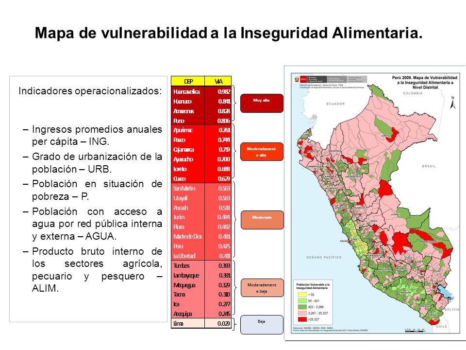 Mapa de vulnerabilidad a la Inseguridad Alimentaria. Baja Moderadament e baja Moderada Moderadament e alta Muy alta Indicadores operacionalizados: –In