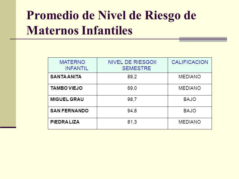 MATERNO INFANTIL NIVEL DE RIESGOII SEMESTRE CALIFICACION SANTA ANITA89,2MEDIANO TAMBO VIEJO69,0MEDIANO MIGUEL GRAU98,7BAJO SAN FERNANDO94,8BAJO PIEDRA