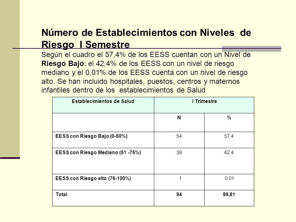 Número de Establecimientos con Niveles de Riesgo I Semestre Según el cuadro el 57,4% de los EESS cuentan con un Nivel de Riesgo Bajo; el 42,4% de los