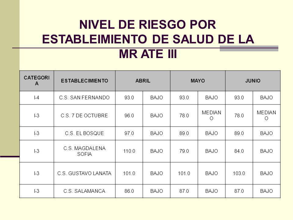 NIVEL DE RIESGO POR ESTABLEIMIENTO DE SALUD DE LA MR ATE III CATEGORI A ESTABLECIMIENTOABRILMAYOJUNIO I-4C.S. SAN FERNANDO93.0BAJO93.0BAJO93.0BAJO I-3