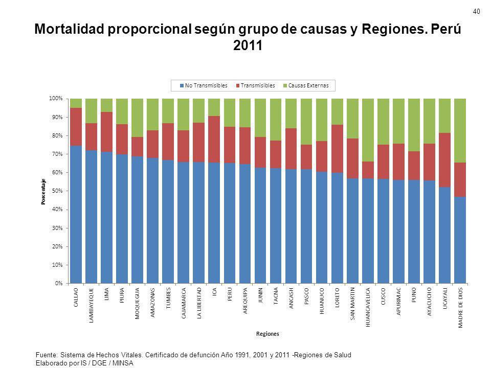 Mortalidad proporcional según grupo de causas y Regiones. Perú 2011 Fuente: Sistema de Hechos Vitales. Certificado de defunción Año 1991, 2001 y 2011