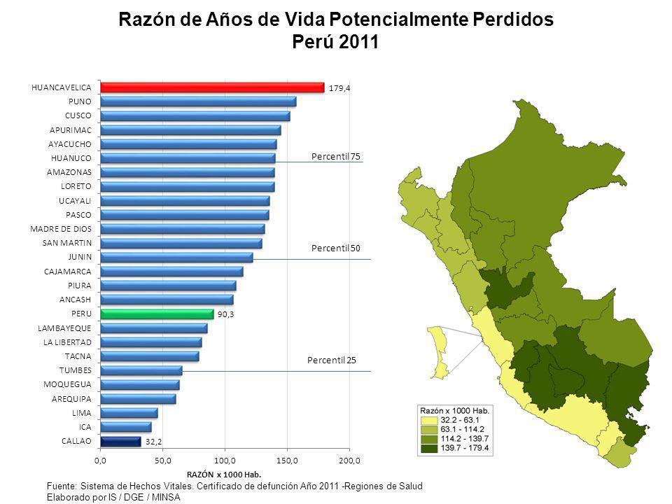 Razón de Años de Vida Potencialmente Perdidos Perú 2011 Fuente: Sistema de Hechos Vitales. Certificado de defunción Año 2011 -Regiones de Salud Elabor