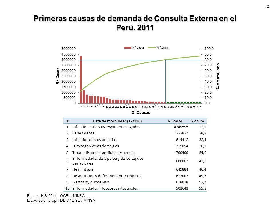 Primeras causas de demanda de Consulta Externa en el Perú. 2011 Fuente: HIS 2011. OGEI - MINSA Elaboración propia DEIS / DGE / MINSA IDLista de morbil