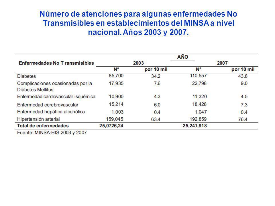 Número de atenciones para algunas enfermedades No Transmisibles en establecimientos del MINSA a nivel nacional. Años 2003 y 2007.