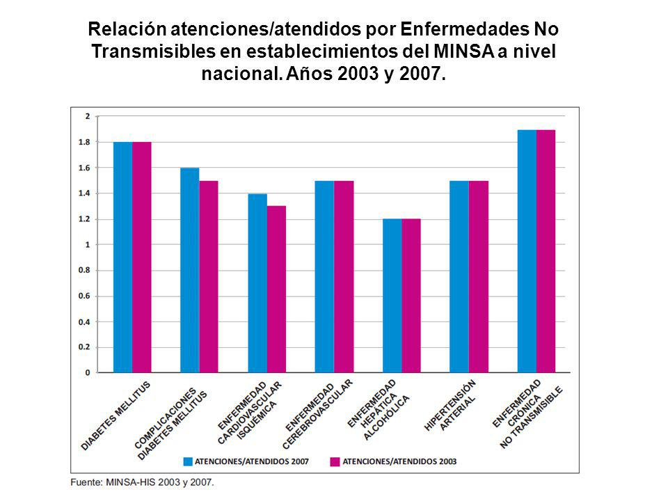 Relación atenciones/atendidos por Enfermedades No Transmisibles en establecimientos del MINSA a nivel nacional. Años 2003 y 2007.