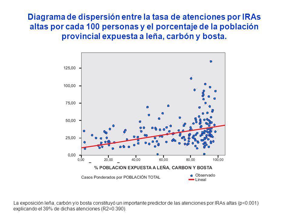 La exposición leña, carbón y/o bosta constituyó un importante predictor de las atenciones por IRAs altas (p<0.001) explicando el 39% de dichas atenciones (R2=0.390).
