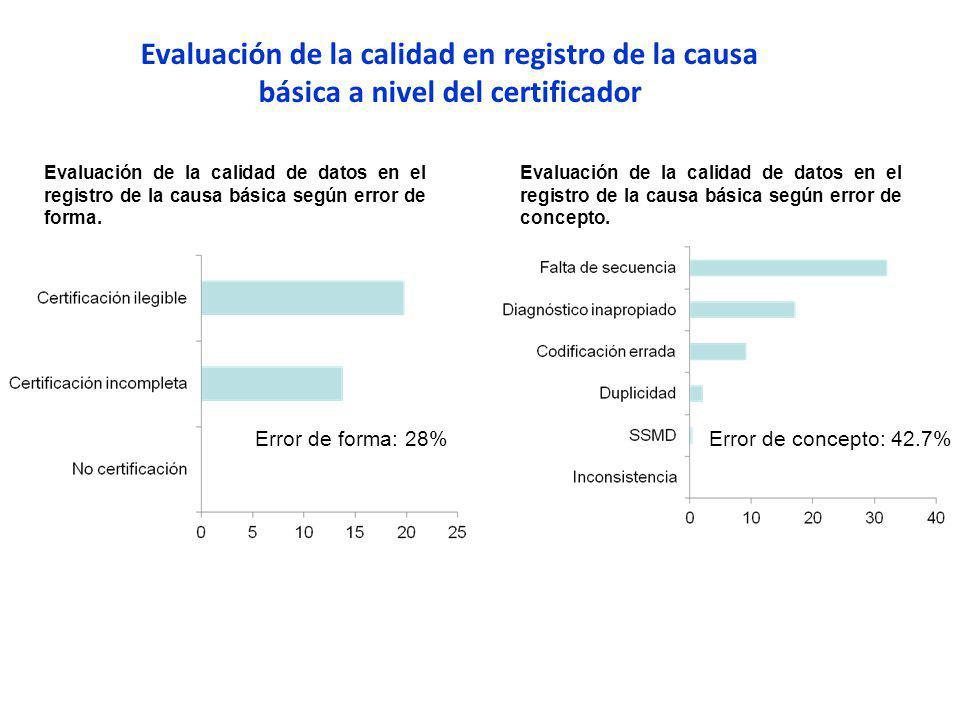Evaluación de la calidad en registro de la causa básica a nivel del certificador Evaluación de la calidad de datos en el registro de la causa básica según error de concepto.