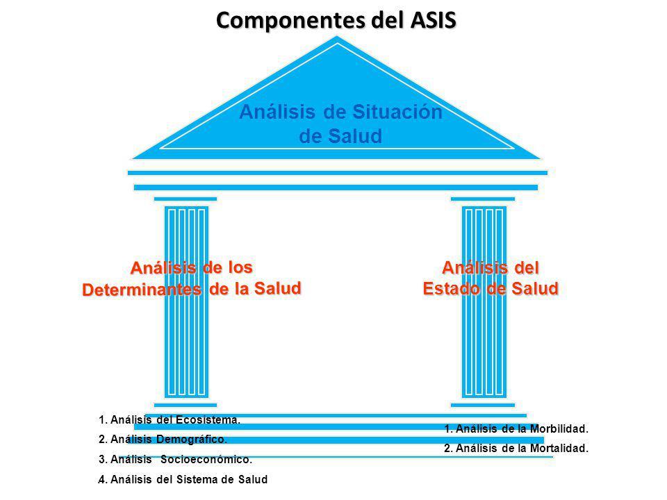 Análisis de Situación de Salud Componentes del ASIS Análisis de los Determinantes de la Salud Análisis del Estado de Salud 1.