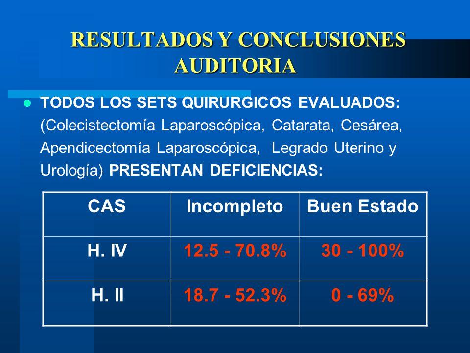 RESULTADOS Y CONCLUSIONES AUDITORIA RESULTADOS Y CONCLUSIONES AUDITORIA TODOS LOS SETS QUIRURGICOS EVALUADOS: (Colecistectomía Laparoscópica, Catarata, Cesárea, Apendicectomía Laparoscópica, Legrado Uterino y Urología) PRESENTAN DEFICIENCIAS: CASIncompletoBuen Estado H.