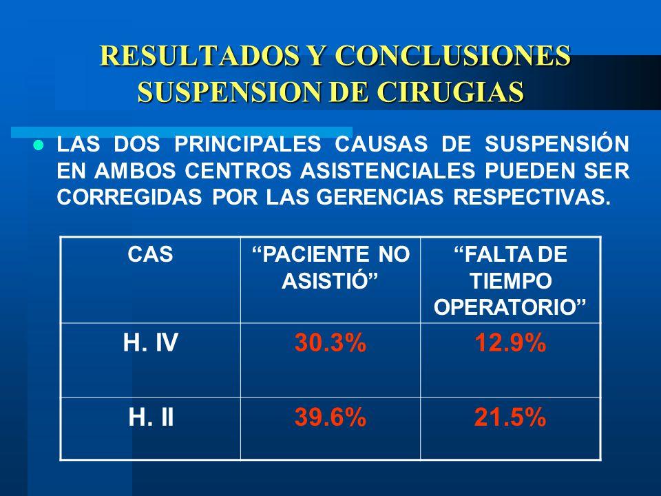 RESULTADOS Y CONCLUSIONES SUSPENSION DE CIRUGIAS RESULTADOS Y CONCLUSIONES SUSPENSION DE CIRUGIAS LAS DOS PRINCIPALES CAUSAS DE SUSPENSIÓN EN AMBOS CENTROS ASISTENCIALES PUEDEN SER CORREGIDAS POR LAS GERENCIAS RESPECTIVAS.