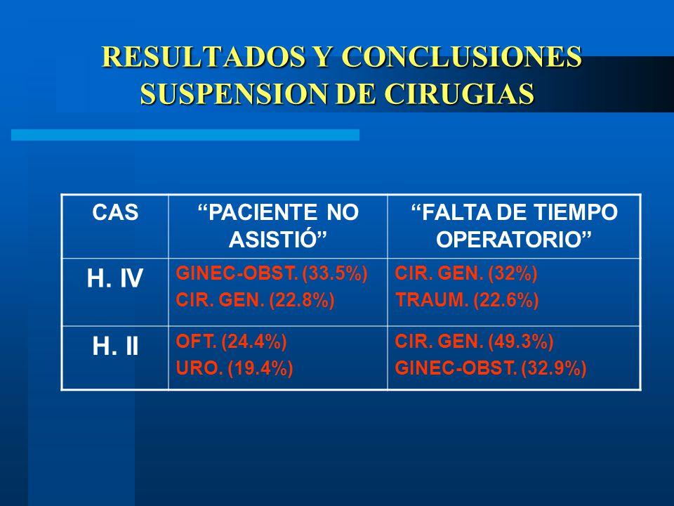 RESULTADOS Y CONCLUSIONES SUSPENSION DE CIRUGIAS RESULTADOS Y CONCLUSIONES SUSPENSION DE CIRUGIAS CASPACIENTE NO ASISTIÓ FALTA DE TIEMPO OPERATORIO H.