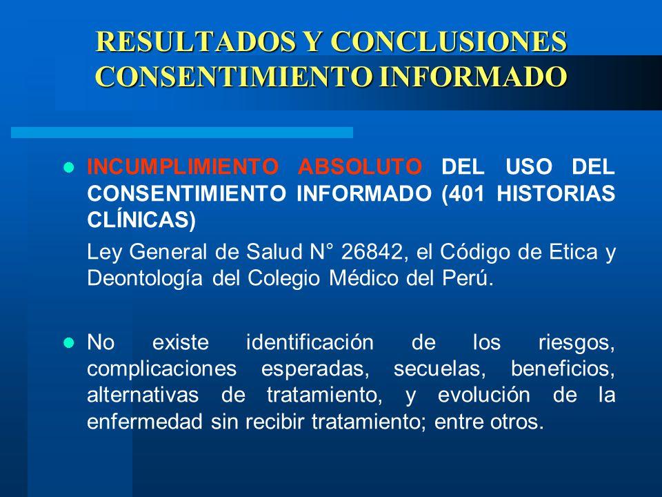 RESULTADOS Y CONCLUSIONES CONSENTIMIENTO INFORMADO INCUMPLIMIENTO ABSOLUTO DEL USO DEL CONSENTIMIENTO INFORMADO (401 HISTORIAS CLÍNICAS) Ley General de Salud N° 26842, el Código de Etica y Deontología del Colegio Médico del Perú.