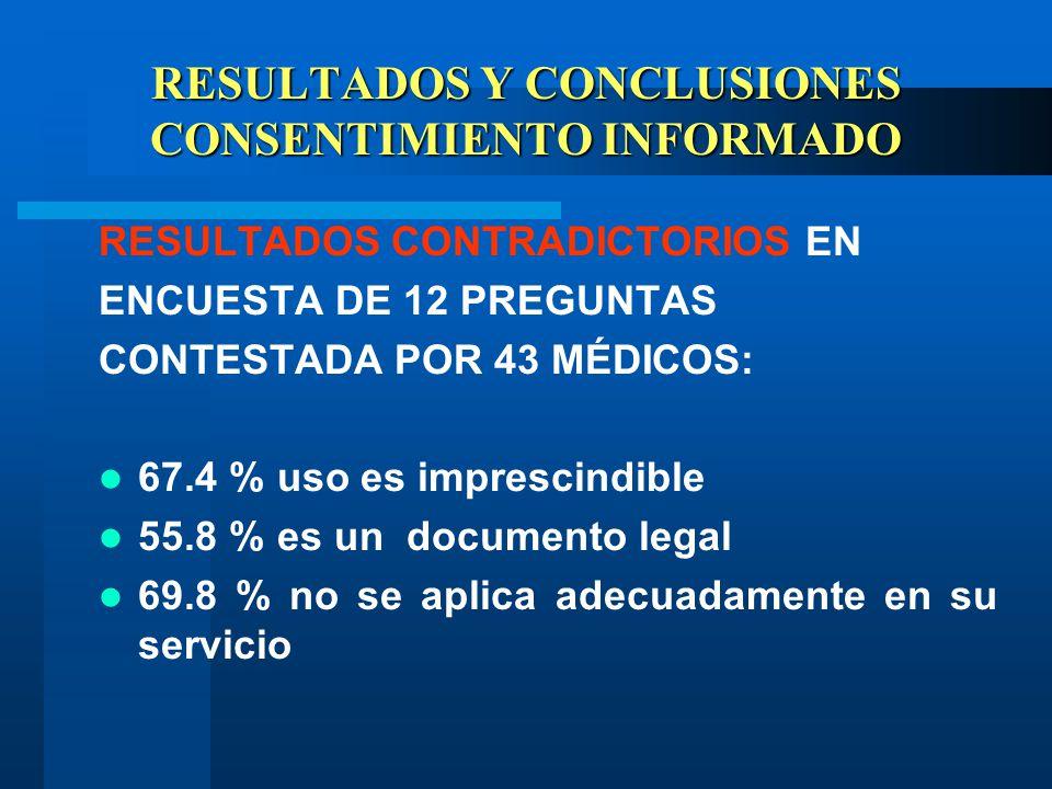 RESULTADOS Y CONCLUSIONES CONSENTIMIENTO INFORMADO RESULTADOS CONTRADICTORIOS EN ENCUESTA DE 12 PREGUNTAS CONTESTADA POR 43 MÉDICOS: 67.4 % uso es imprescindible 55.8 % es un documento legal 69.8 % no se aplica adecuadamente en su servicio