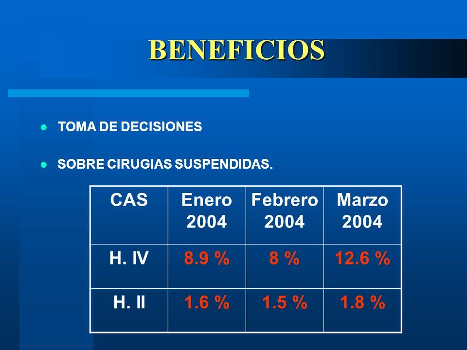 BENEFICIOS BENEFICIOS TOMA DE DECISIONES SOBRE CIRUGIAS SUSPENDIDAS.